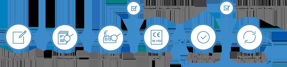 Processo di certificazione CE Dedal