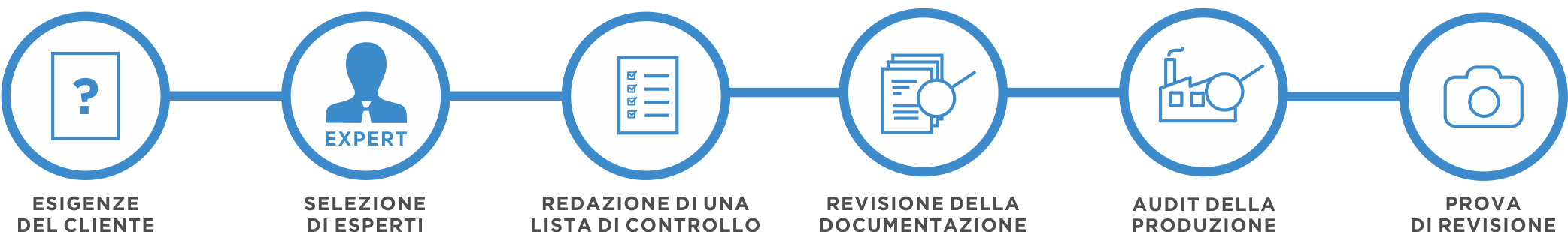 La procedura di audit personalizzato