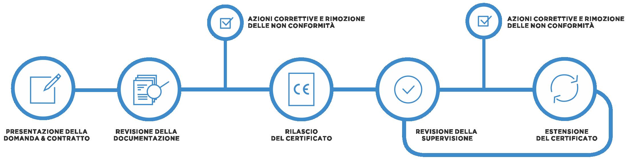 processo di certificazione del sistema 4